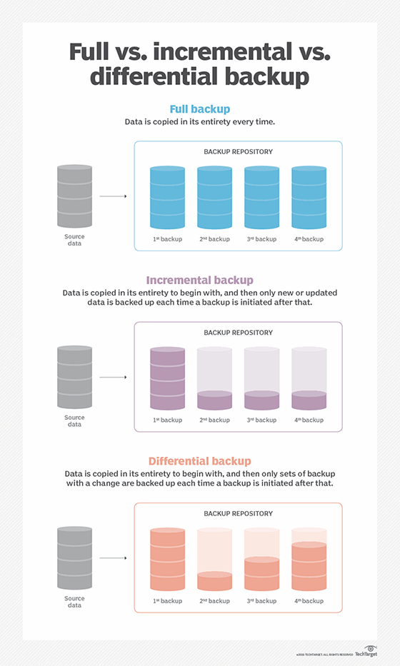 What is an incremental backup? Definition from WhatIs.com