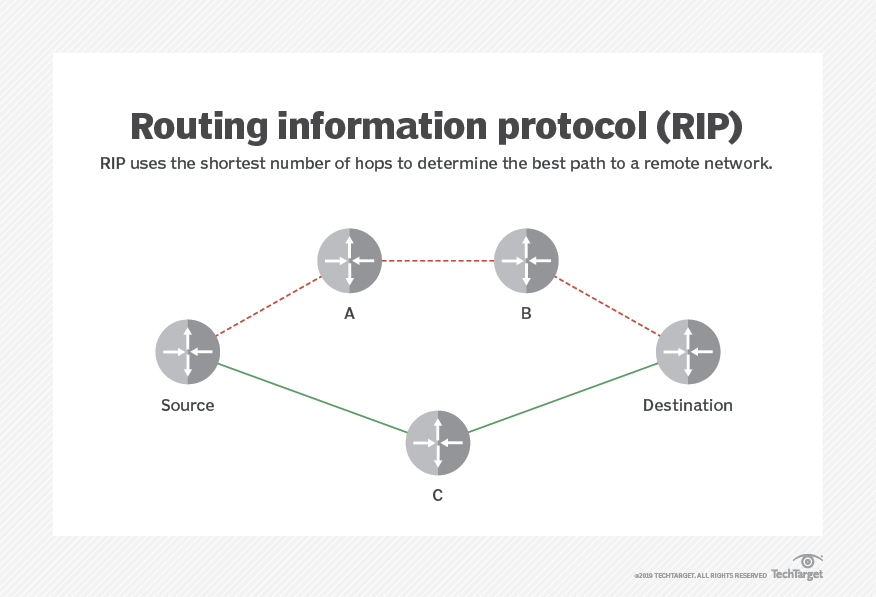 What is Routing Information Protocol (RIP)? - Definition