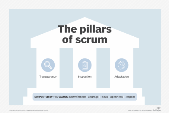 What is Scrum? - Definition from WhatIs com