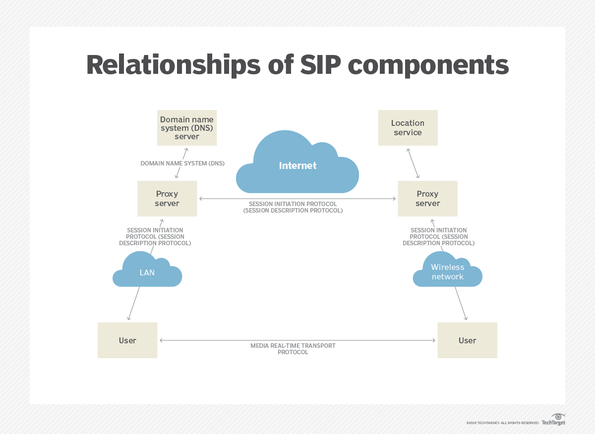 What is Session Initiation Protocol (SIP)? A definition from WhatIs com