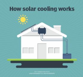 Come funziona il raffreddamento solare