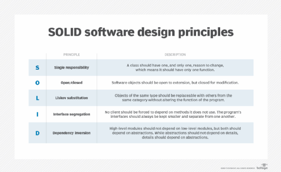 What Is Solid Software Design Principles Definition From Whatis Com
