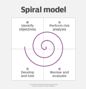 What Is Spiral Model And How Is It Used