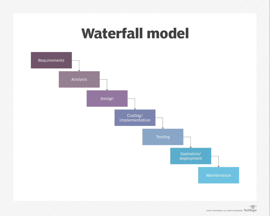 What is waterfall model? - Definition from WhatIs com