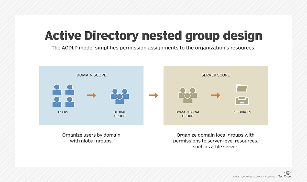 Organize Active Directory with these strategies