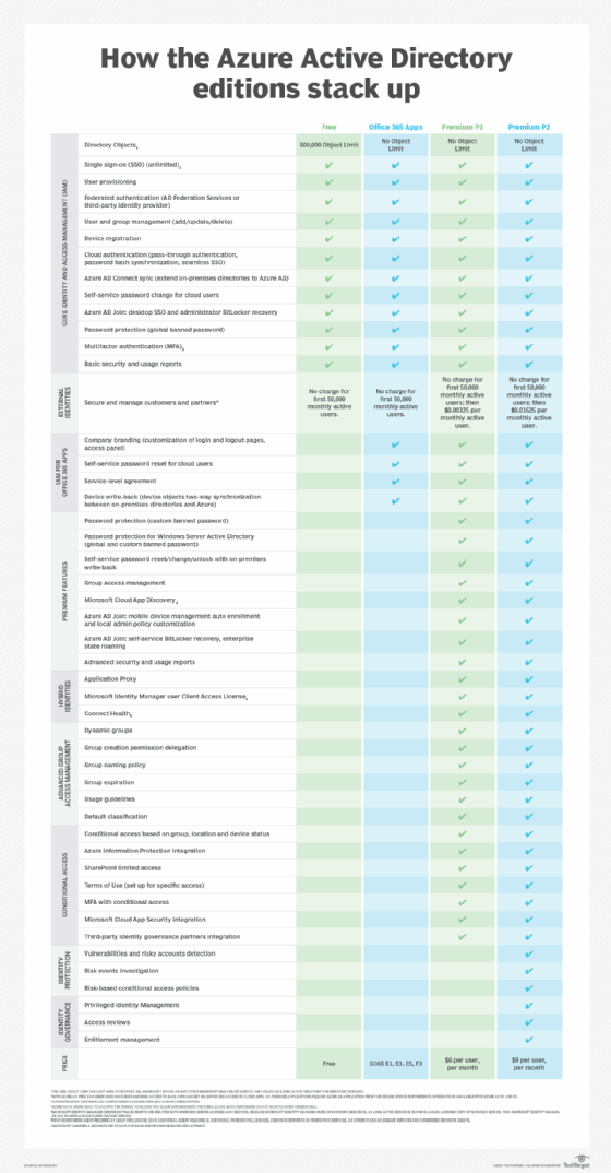 How the Azure Active Directory editions stack up