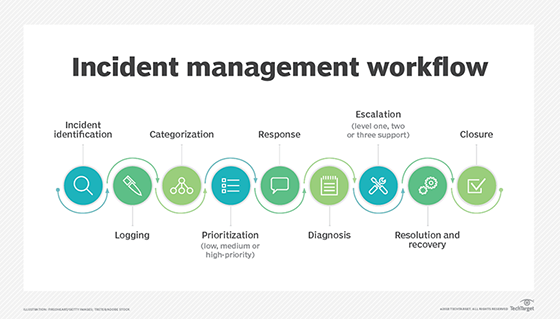 What is IT incident management? - Definition from WhatIs com
