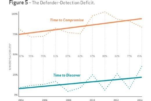 Verizon DBIR 2015, Figure 5: The Defender-Detection Deficit