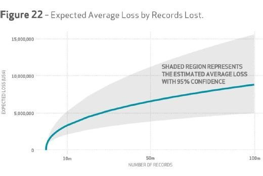 Verizon DBIR 2015, Figure 22: Expected average loss by records lost