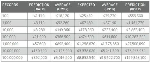 Verizon DBIR 2015, Figure 23: Ranges of expected loss