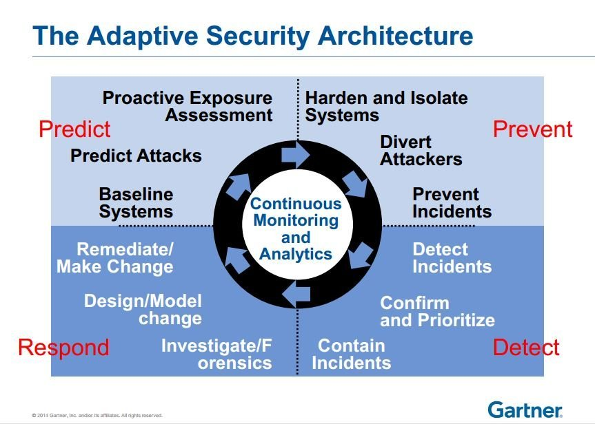 Illustration of Gartner's Adaptive Security Architecture