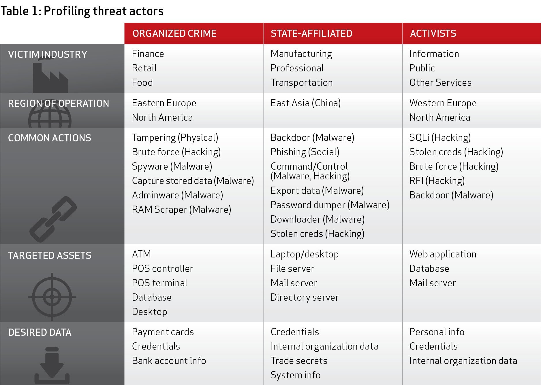 Verizon data breach report 2013: Data shows need for risk awareness