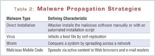 Malicious code propagation strategies