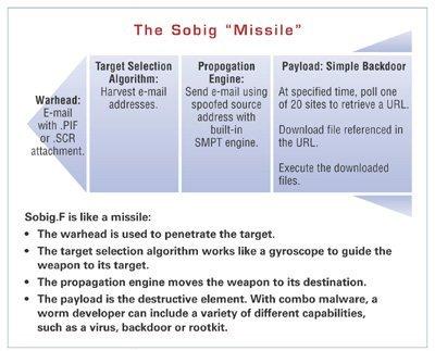 Sobig malware analysis