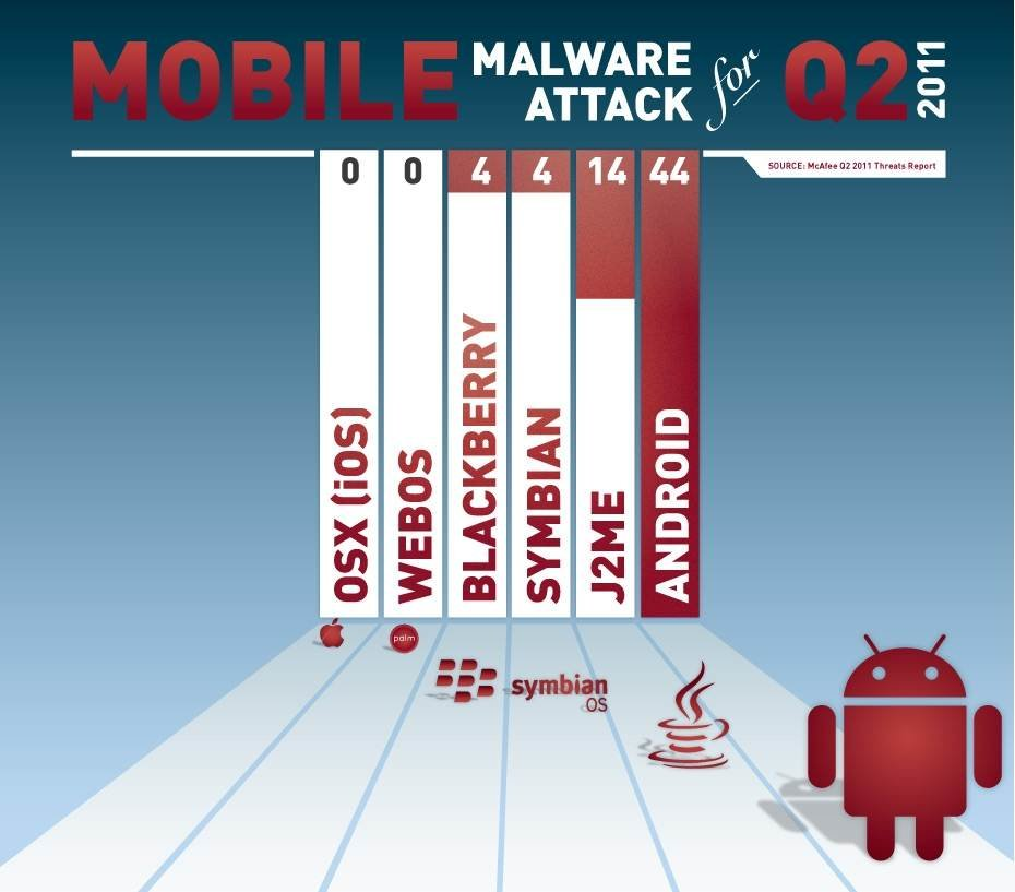 Android attacks now outpace all other mobile platforms ...