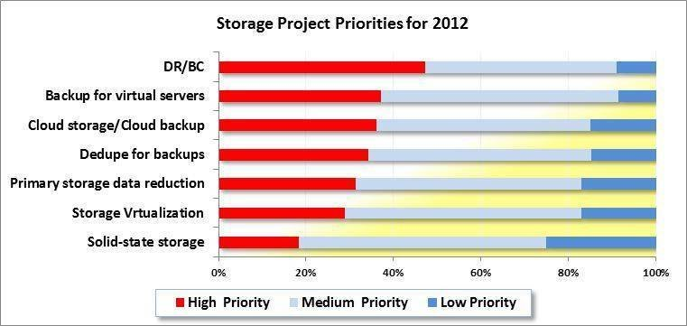 IT data storage priorities