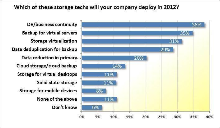 IT data storage deployment 2012