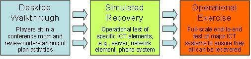 types of disaster recovery tests