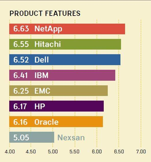 Midrange storage array vendors: NetApp, Dell lead in sixth Quality