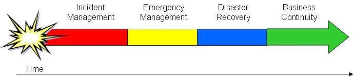emergency message templates - how to write a disaster recovery plan and define disaster