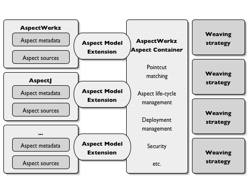 AspectWerkz Extensible Aspect Container Architecture - Weaving Strategies