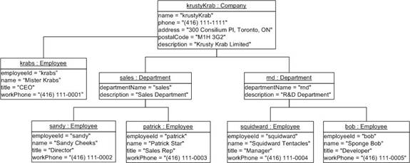 Extending Spring LDAP with an iBATIS-style XML Data Mapper