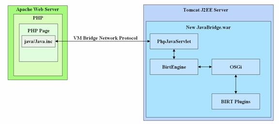 Intergrating BIRT with PHP