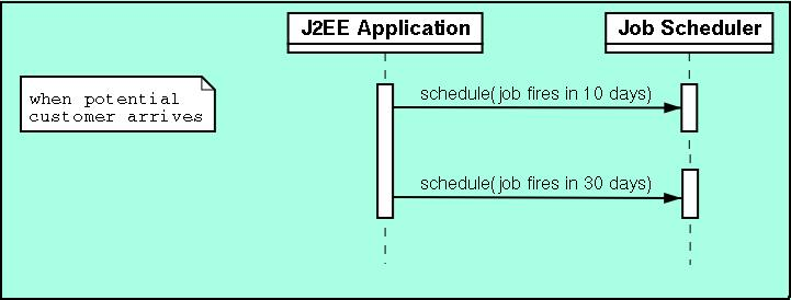 Job Scheduling in J2EE Applications