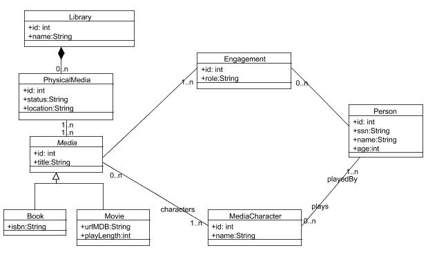 Domain model of the Library example.