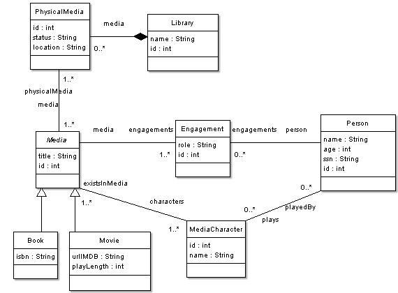 Domain model representation in ArgoUML.
