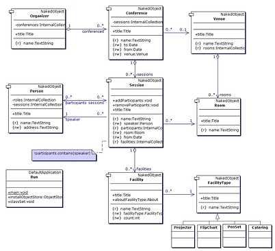 Part 4 Modeling Simultaneously In Uml Java And User Perspectives