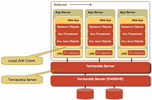 Scaling Your Java EE Applications -- Part 2