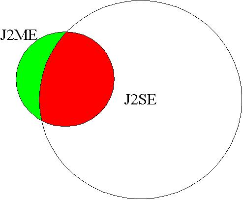 Working with J2ME