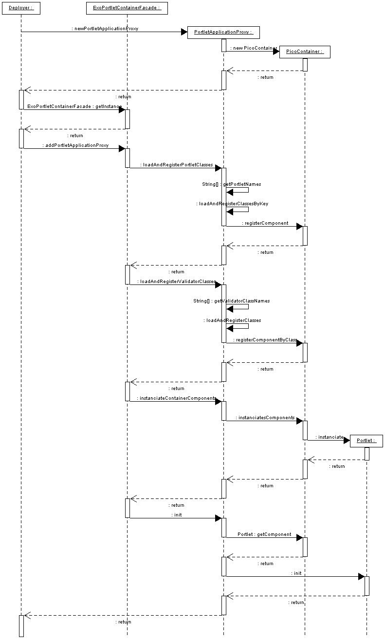 The eXo Portlet Container init sequence diagram