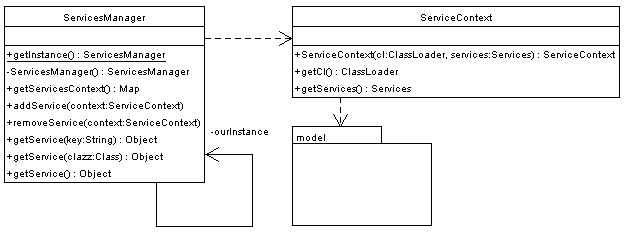 The services class diagram