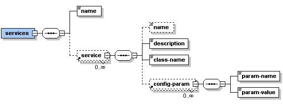 The eXo services scheme