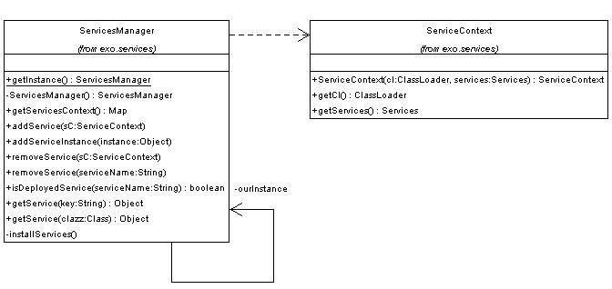 The ServiceManager class diagram