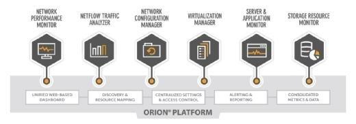 Das PerfStack-Dashboard ergänzt die Produkte der Orion-Plattform von SolarWinds.