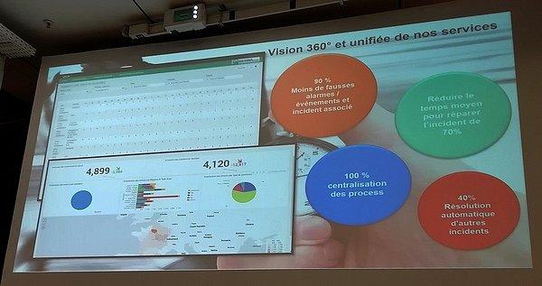 Vision 360° du SI - Bolloré Logistics