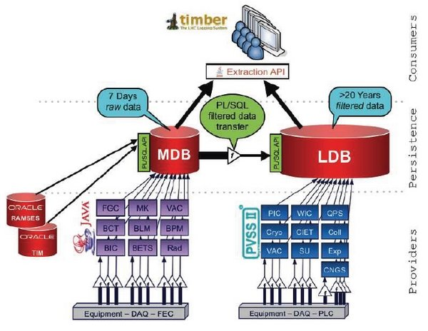 CERN accelerator logging service architecture