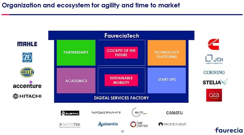 Digital Services Factory Faurecia