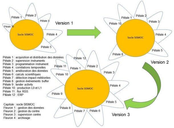 Marguerite SISMOC Cycle de développement Livraison pouvant s'effectuer à chaque étape