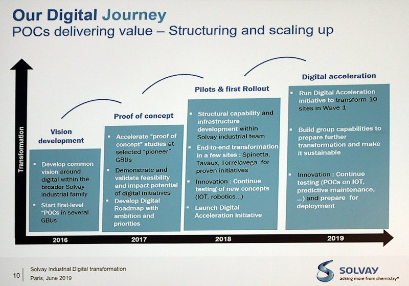 La transformation digitale de l'outil industriel Solvay s'articule autour de multiples proof of concept lancés sur les différents sites du groupe, des projets qui sont autofinancés par les sites.