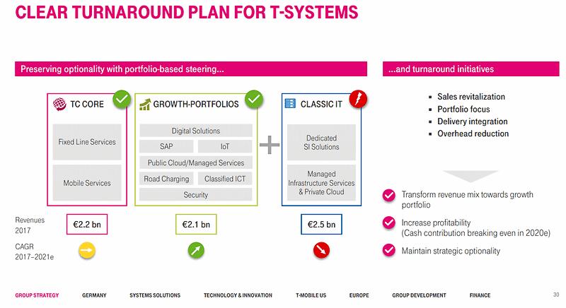 Le plan de transformation de T-Systems présenté par Adel Al-Saleh lors du Capital Markets Day 2018 de Deutsche Telekom.
