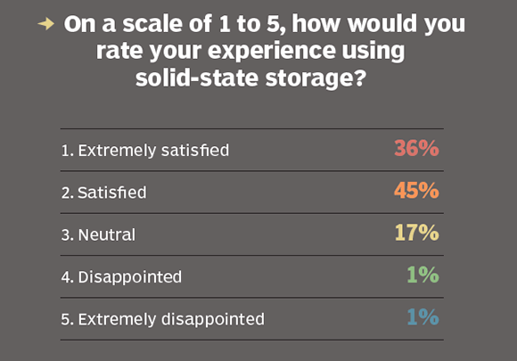 Satisfaction with solid-state storage