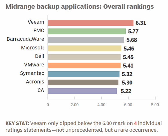 Midrange backup apps 2014 overall rankings
