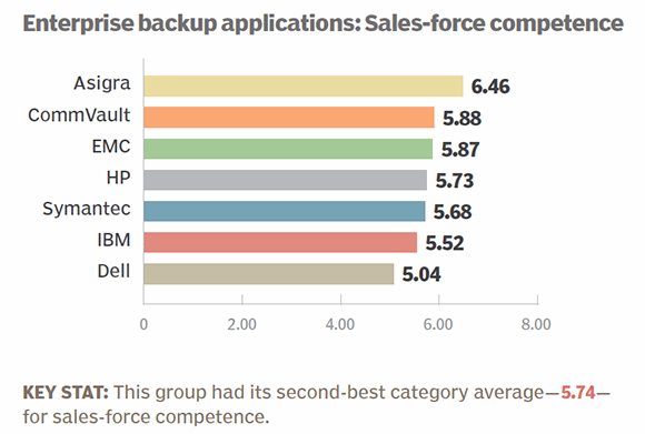 Enterprise backup apps 2014 sales-force competence