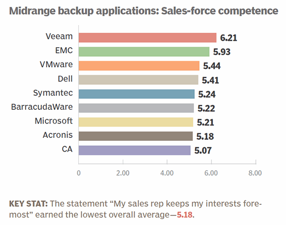 Midrange backup apps 2014 sales-force competence