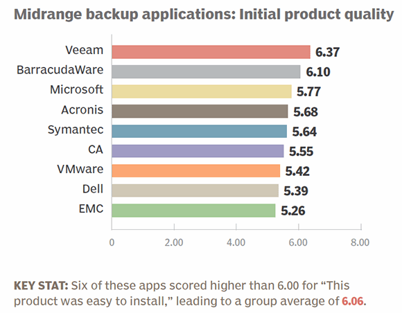 Midrange backup apps 2014 initial product quality