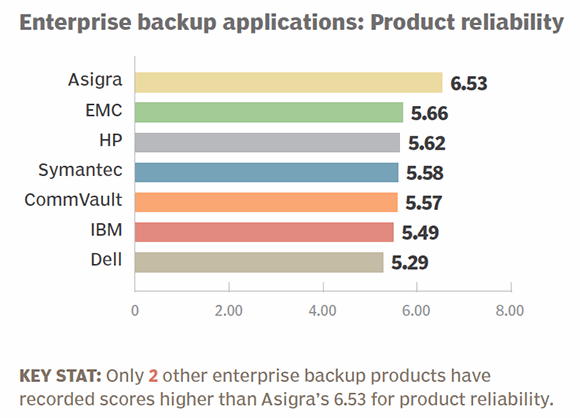 Enterprise backup apps 2014 product reliability